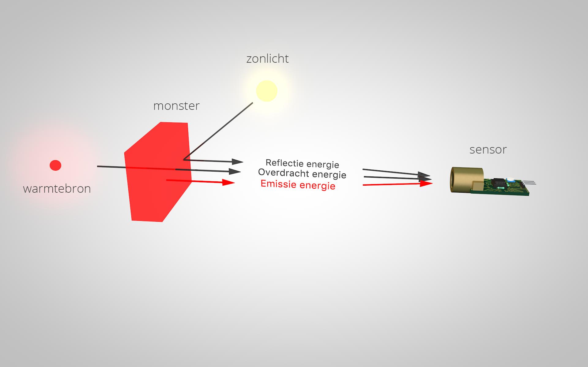 Emissiviteit infrarood thermometer